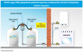 PB-gáz palackcsoport - kis kapacitású gáztartály